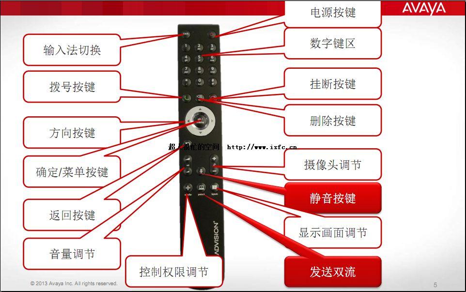 avaya radvision scopia 终端遥控器操作指南 视频会议