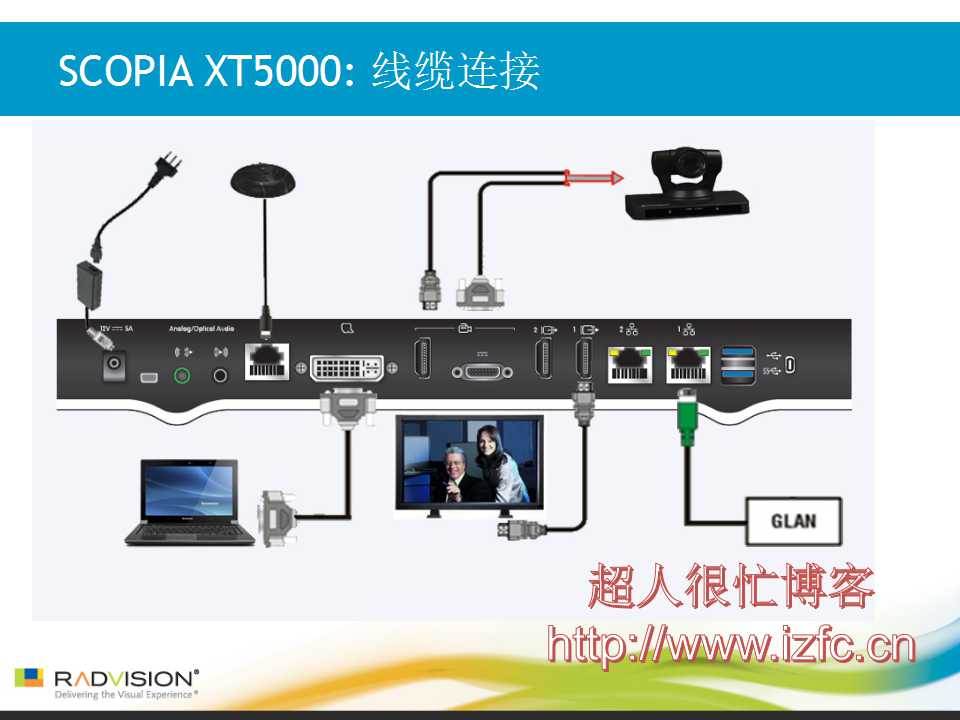 AVAYA RADVISION 视频会议产品SCOPIA XT5000/scopia xt4200/scopia xt4300安装调试操作培训 视频会议 第5张