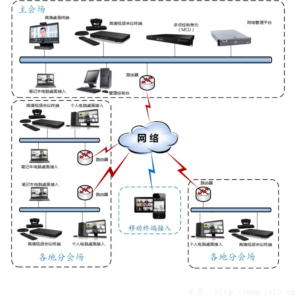AVAYAradvision视频会议系统常用拓扑图整理 视频会议 第2张