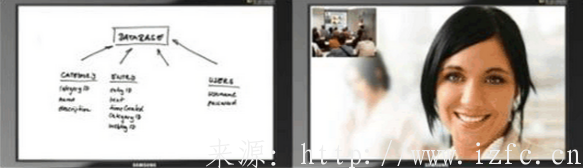 AVAYA/RADVISION内置MCU高清终端视频会议系统方案介绍与说明 视频会议 第5张