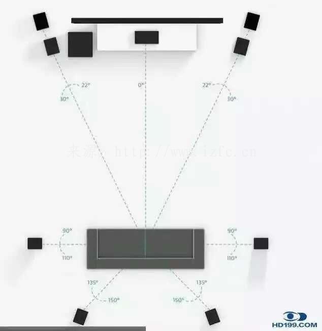 私人家庭影院系统5.1声道7.1声道9.1声道设备系统摆放图 家庭影院 第4张