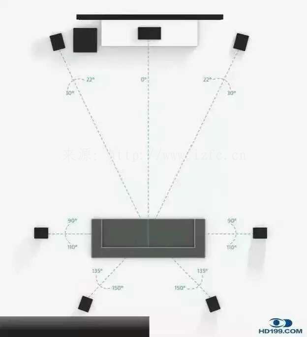 私人家庭影院系统5.1声道7.1声道9.1声道设备系统摆放图 家庭影院 第3张