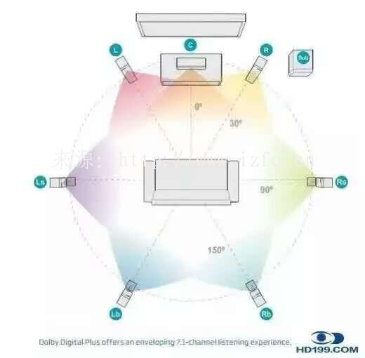 私人家庭影院系统5.1声道7.1声道9.1声道设备系统摆放图 家庭影院 第6张