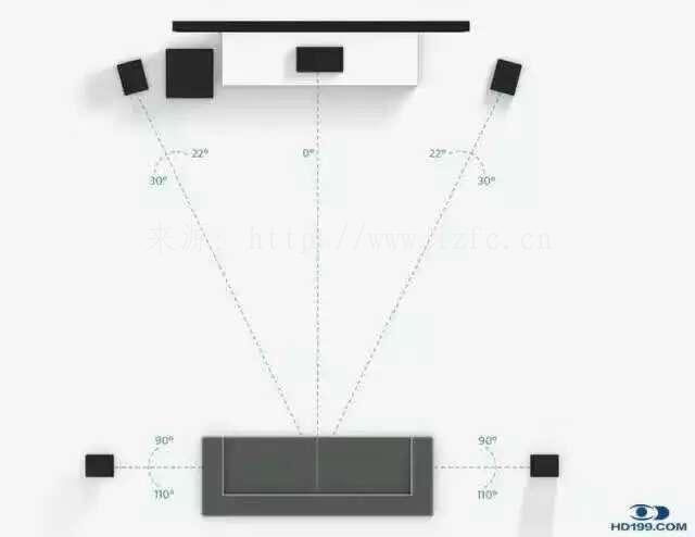 私人家庭影院系统5.1声道7.1声道9.1声道设备系统摆放图 家庭影院 第1张
