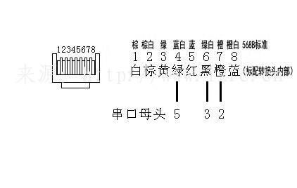 熹田智能控制系统网口转串口接线方式 智能控制 第2张
