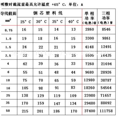 电线截面功率对照表